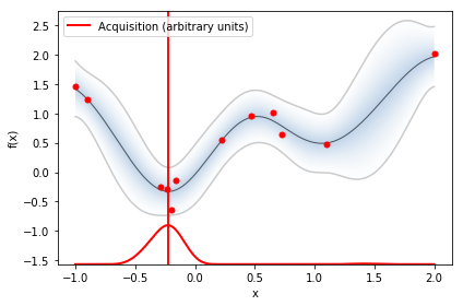 Bayesian optimization - Martin Krasser's Blog