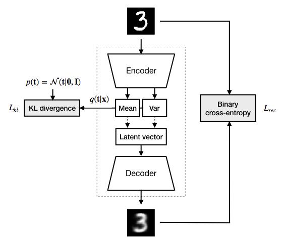 Deep feature consistent variational auto-encoder - Martin